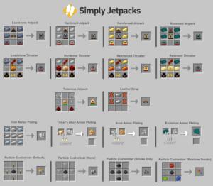 Мод Simply Jetpacks для minecraft 1.7.10/1.6.4