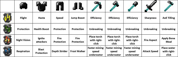 Мод Bedrock Tools 2 1.15.2, 1.14.4, 1.12.2 (оружие, инструменты, броня из бедрока)