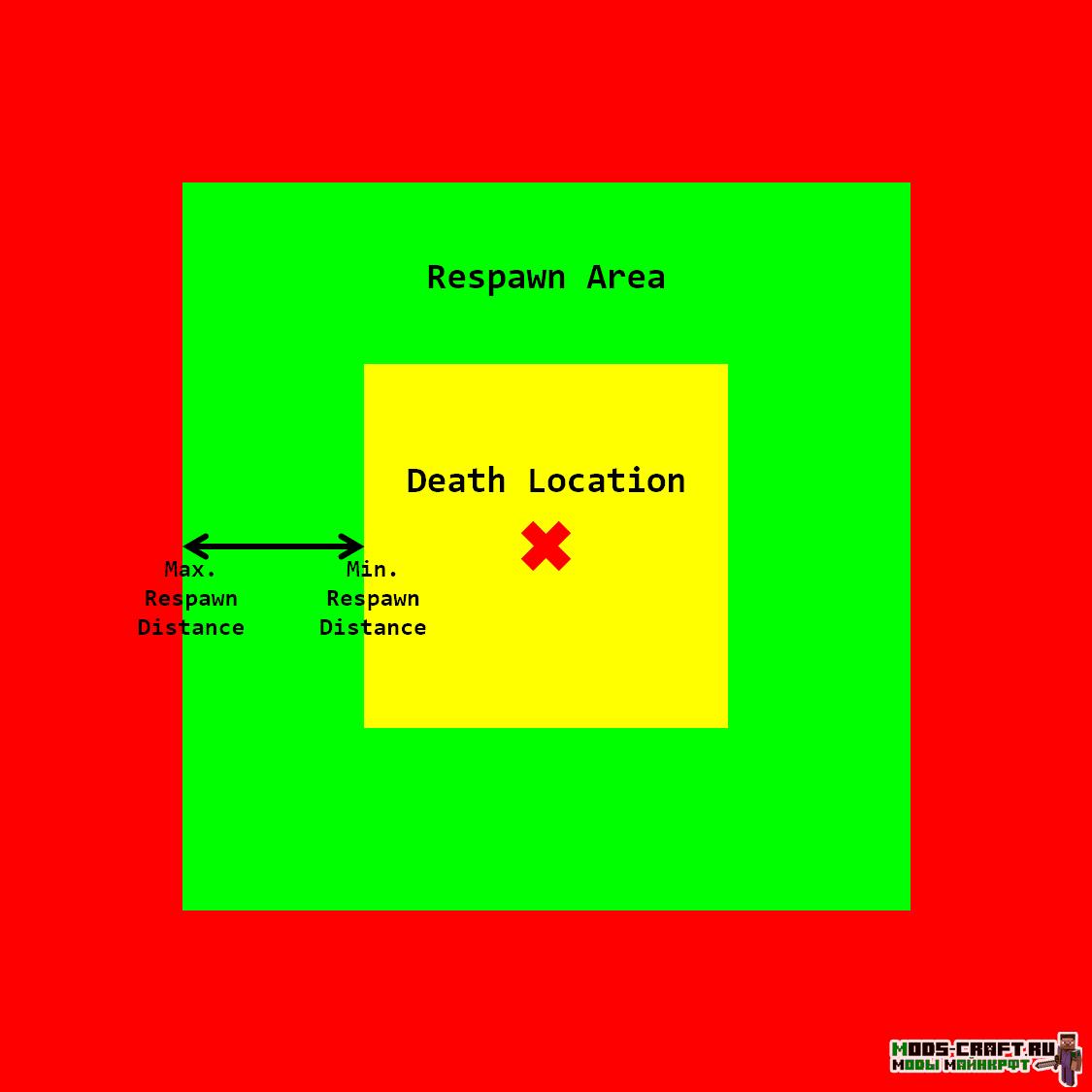Мод Better Respawn 1.16.5, 1.15.2, 1.14.4